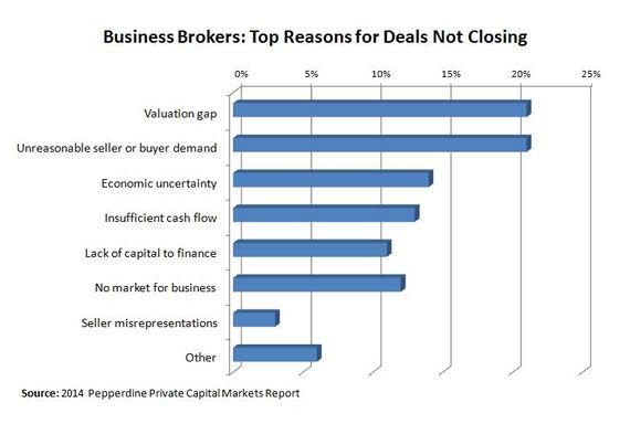 private company business valuation top reasons deals fall through brokers