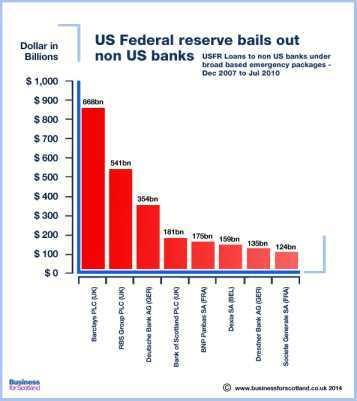 2014-03-04-federalreserveloanstononUSdomiciledbanksresized.jpg