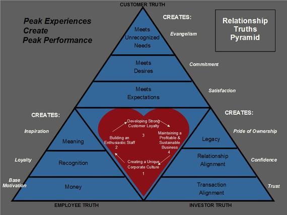 2014-03-05-ChipConleyRelationshipTruthsPyramid.jpg