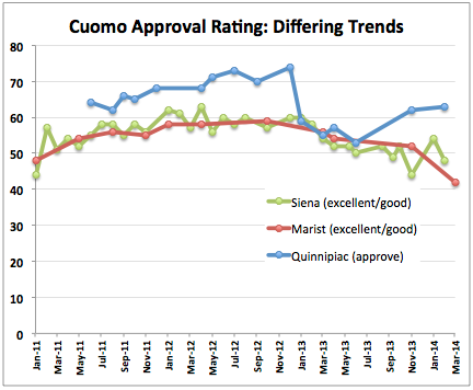 2014-03-06-CuomoApproval.png