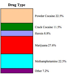 illegal drug prices chart