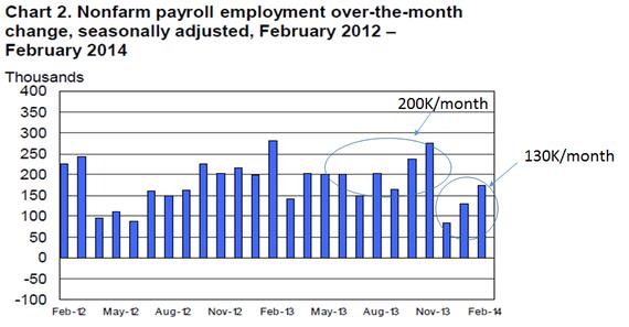 2014-03-07-payrolls_fig.png
