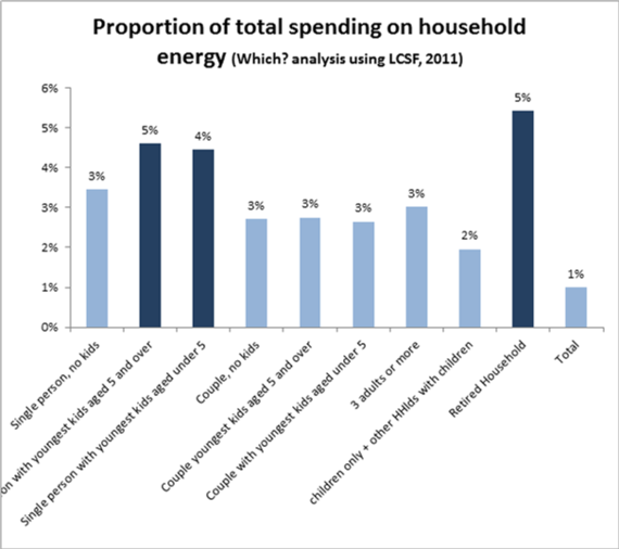2014-03-10-Whichenergybyhousehold.png