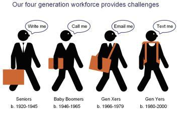 2014-03-10-challengesofthefourgenerationworkforce.jpg