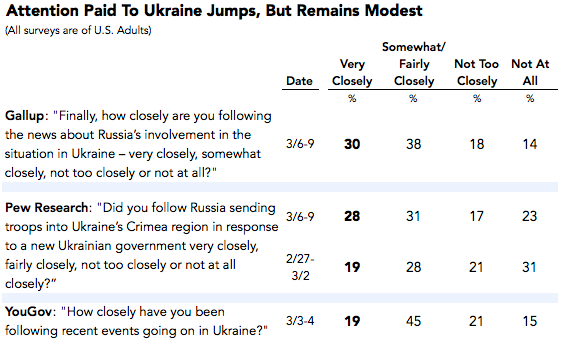 2014-03-11-UkraineAttention2.png