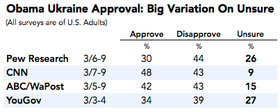 2014-03-11-UkraineObamaapproval.png