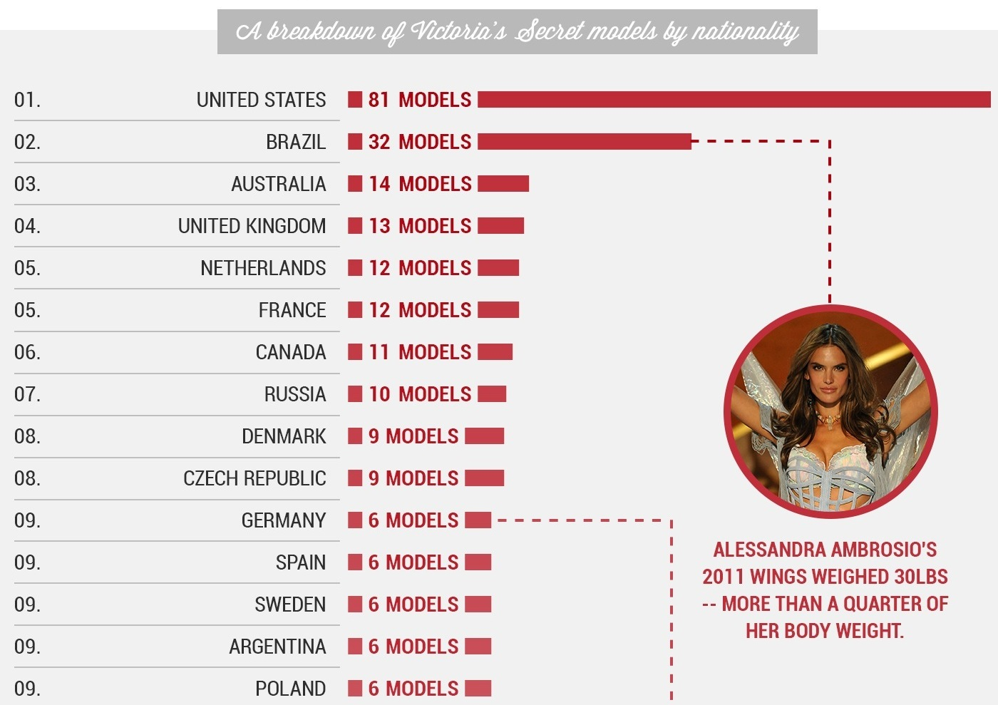 Which Countries Are All 295 Victoria S Secret Models From