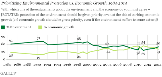 2014-03-20-GallupEnvironmentvsEconomy.png