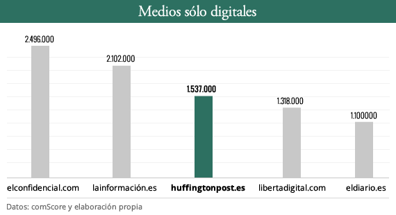 2014-03-21-mediosdigitales_feb2014.png
