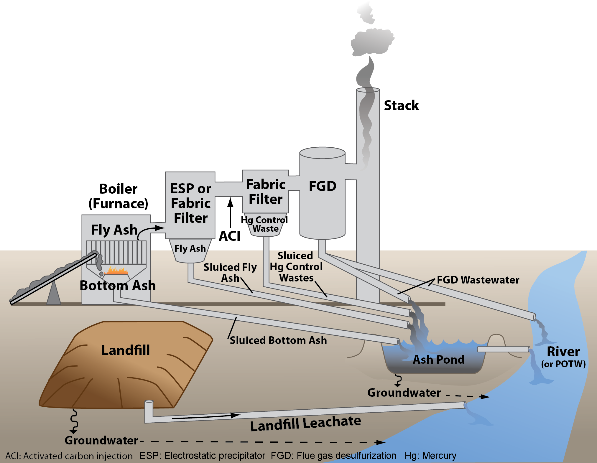 Coal Ash Ponds How Power Companies Get A Bypass On