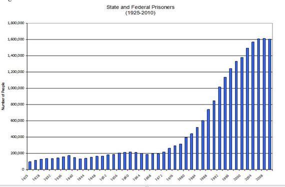 2014-03-25-prisonriserevised.JPG