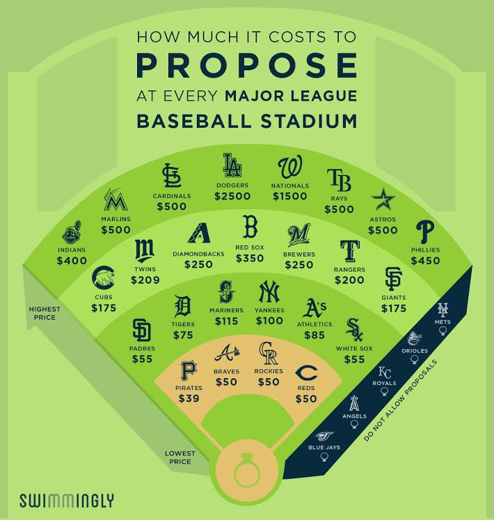 This Is How Much It Costs To Propose At Every Mlb Ballpark