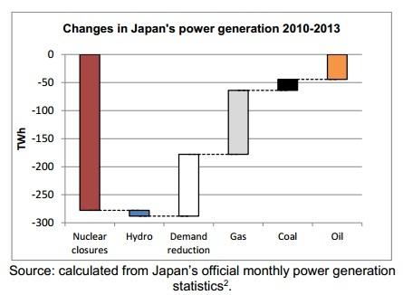 2014-04-04-Japannukeshutdowngraph.jpg