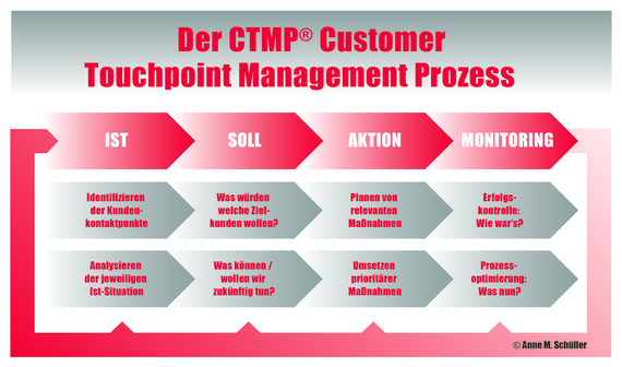 2014-04-07-131009_Customer_Touchpoint.jpg