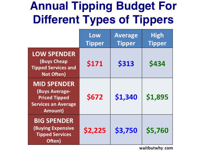 Everything You Don T Know About Tipping Huffpost