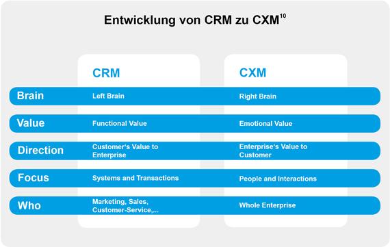 2014-04-07-CRM_CXM.jpg