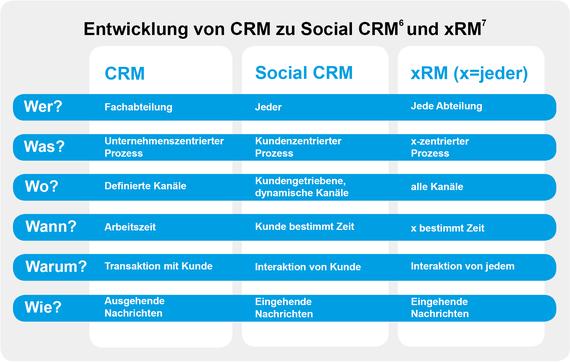 2014-04-07-CRM_xRM.jpg