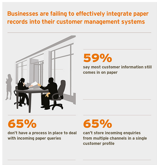 2014-04-07-Customerservicefailingtointegratepaperrecords.png