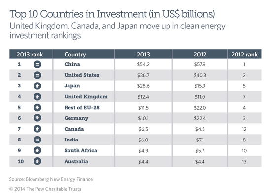 A look at the top 10 G20 nations in clean energy investment for 2013