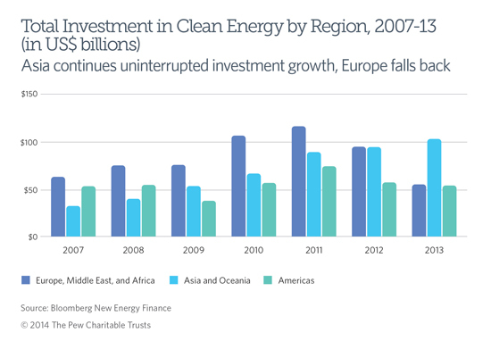 A look at G20 investment in clean energy by region for 2013