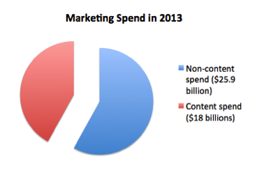 2014-04-09-MarketingSpend2014.png
