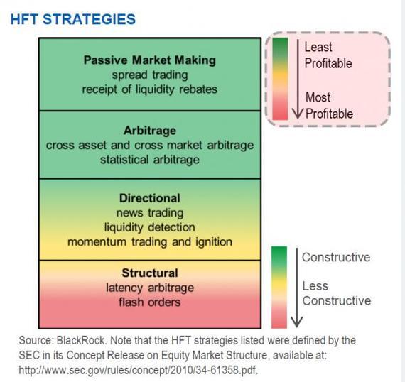 2014-04-12-HFTStrategiesprosandcons_0.jpg