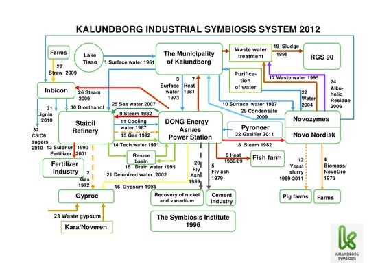 2014-04-14-KalundborgIndustrialSymbiosisSystem2012.jpg