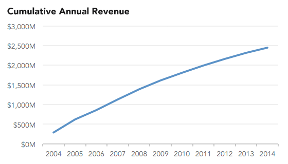 2014-04-17-444misleading2_cumulative.png