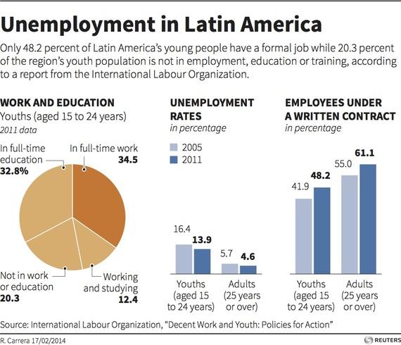 2014-04-17-latamunemployment.jpg