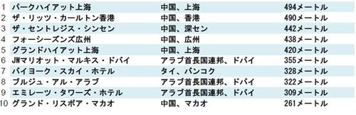 2014-04-17-tallest_hotels_list.JPG