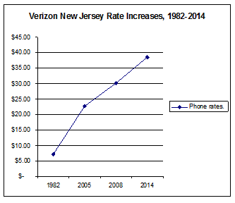 2014-04-17-verizonnjrateincrease.png