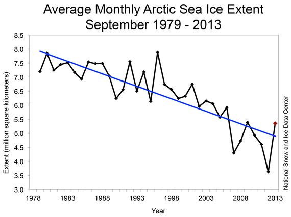 2014-04-21-Figure3_Sept2013_trend.png