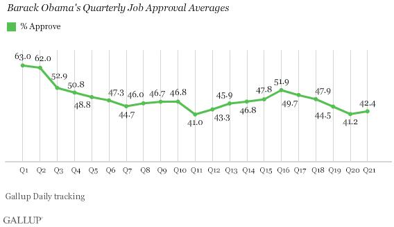 2014-04-21-GallupObamajobapproval.png