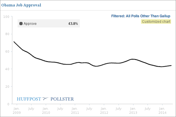 2014-04-21-PollsterChartFiltered.png