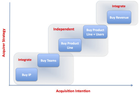 2014-04-23-acquisitonstrategy.jpg