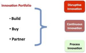 2014-04-23-innovationportfolio.jpg