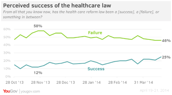 2014-04-25-YouGovObamacareSuccess.png