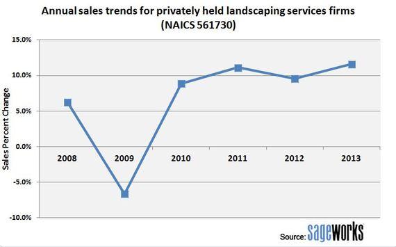 2014-04-28-Financialanalysislandscapingservicesfirmssalestrends20082013.JPG