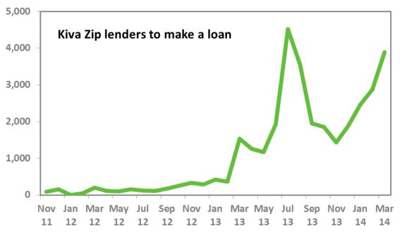 2014-04-28-lenderstoloan.png
