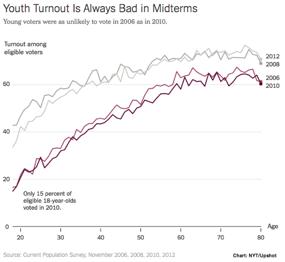 2014-05-02-NYTUpshotYouthTurnout2.png