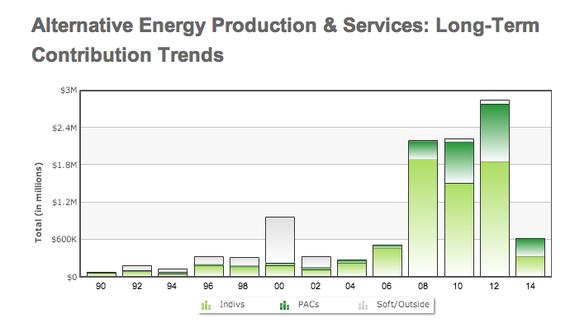 2014-05-02-altenergycontributions.png
