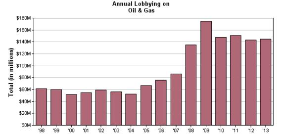 2014-05-02-oilgaslobbyingopensecrets.png