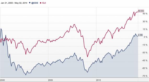 2014-05-04-NASDAQ_DOW_2000201405.png