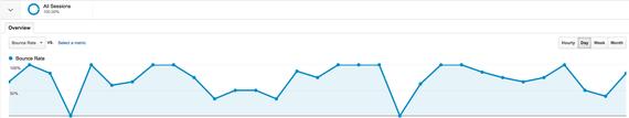 2014-05-06-GoogleAnalyticbouncerate.png