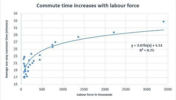 2014-05-07-Commutetimegraph.JPG