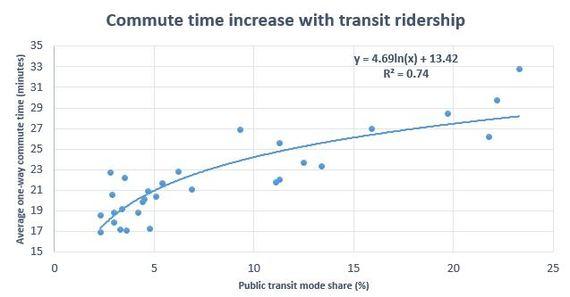 2014-05-07-Commutetimegraphtransit.JPG