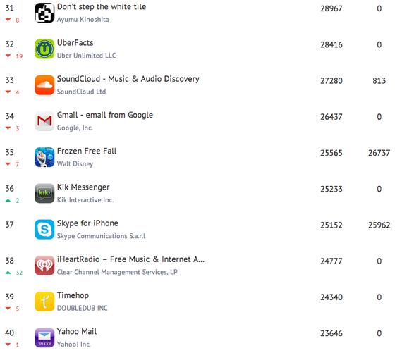 2014-05-07-Top40.png