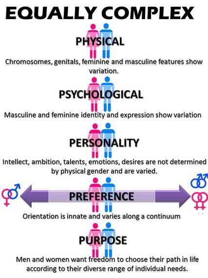 2014-05-10-GenderComplex.jpg