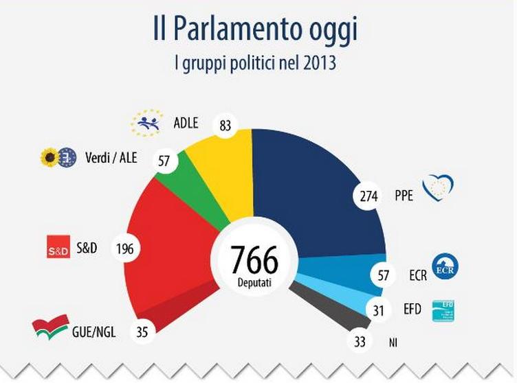 Elezioni europee 2014 il parlamento europeo e le sue for Nuovo parlamento italiano