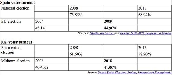 2014-05-13-voterturnout.png